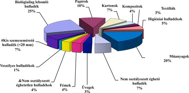 Honnan származik a háztartási hulladék? - kördiagram